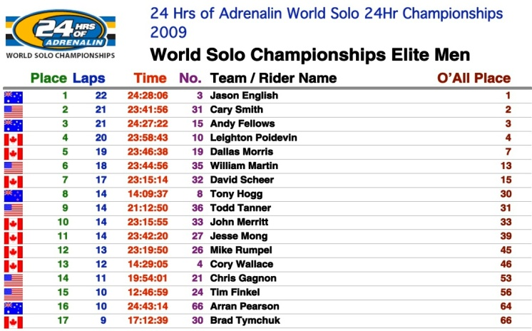 Category Summary World Solos